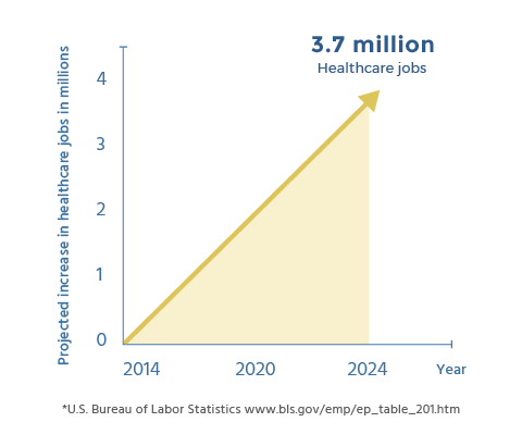 3.7 Million Increase in Healthcare Jobs Expected Between 2014-2024